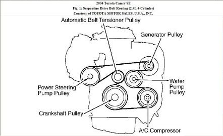 replacing a serpentine belt tensioner assembly on a 2004 toyota serpentine belt diagram